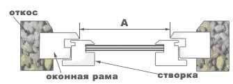 Снятие размеров для рамочной москитной сетки